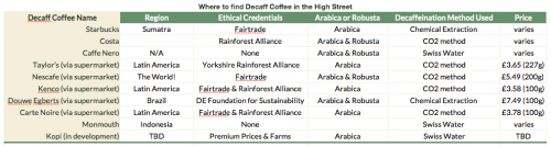 Table of Coffee Shops Selling Decaff